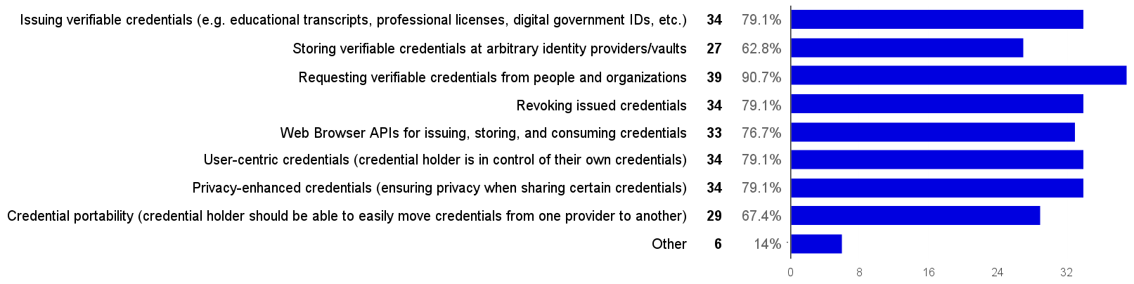 Anonymized Credential Survey